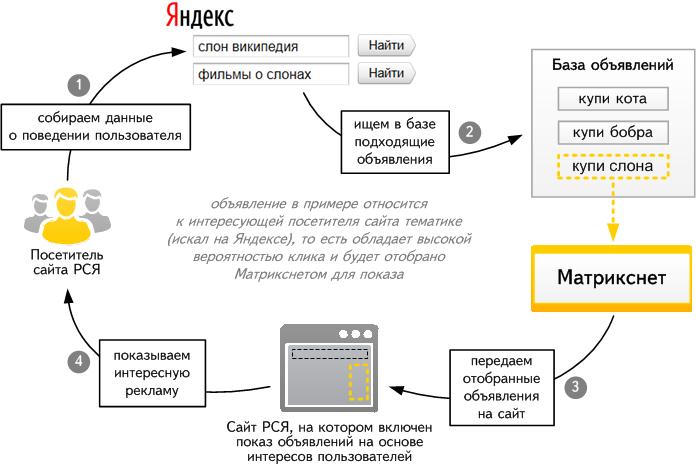 Таргетинг в Яндекс