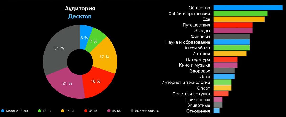 Яндекс.Дзен включил демографию в отчёт по статистике канала