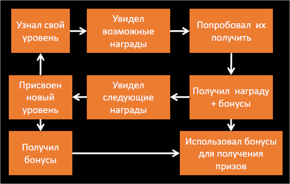 геймификация и бизнес-цели