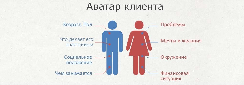 информация о клиентах