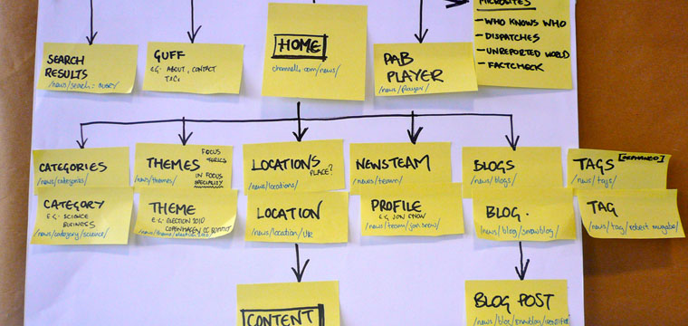Sitemap.xml — что это и для чего используется